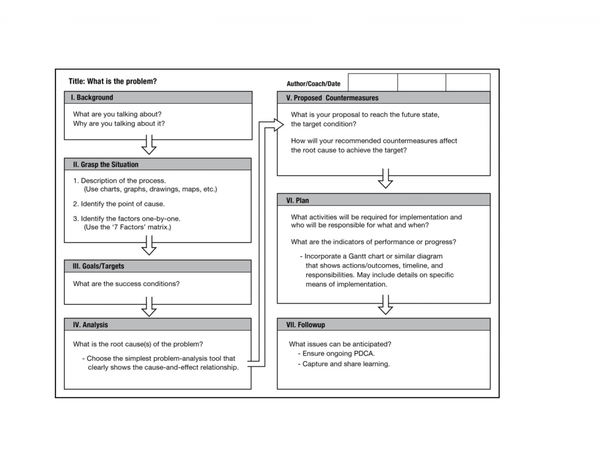 problem solving on a single sheet of paper training magazine the a3 problem solving sheet